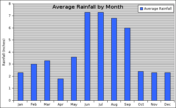 Graph showing the average rainfall in Orlando throughout the year by month