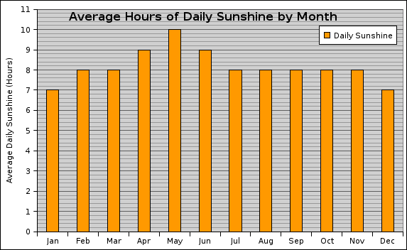 Graph showing the average number of hours of sunshine in Orlando by month